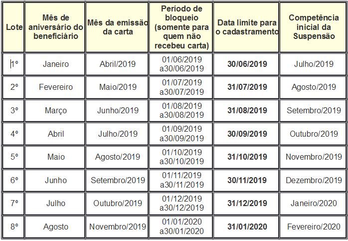 Quadro com o cronograma completo de acordo com as novas regras  - Crédito: Prefeitura de Erechim/Ascom