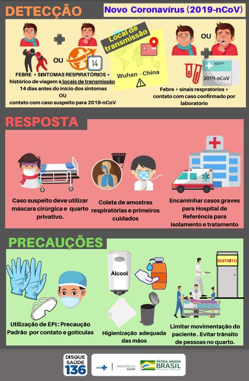Imagem: Ministério da Saúde