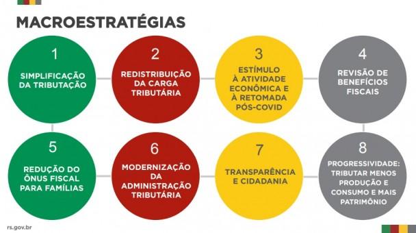 RT_macroestratégias